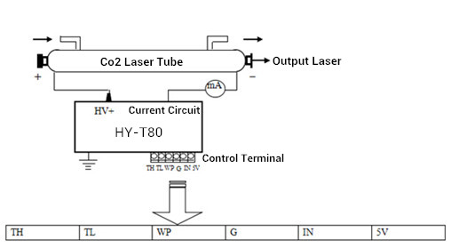 Laser Power Source 80w Co2 Laser Tube Power Supply
